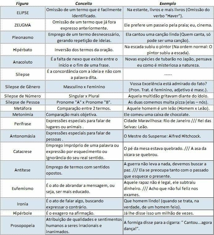 Resumo básico de Figuras de linguagem