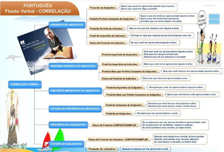 portuguÊs correlaÇÃo verbal i