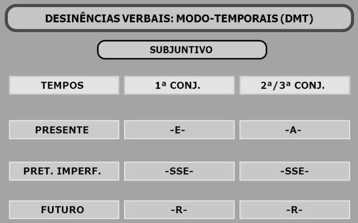 DESINÊNCIAS+VERBAIS_+MODO-TEMPORAIS+(DMT) (1)